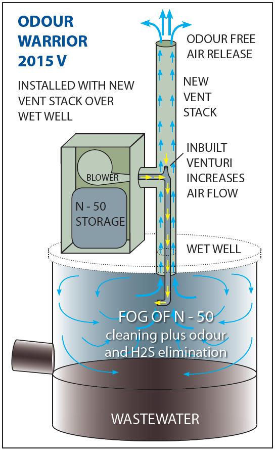 odour warrior 2015V eliminates odours in wastewater wells