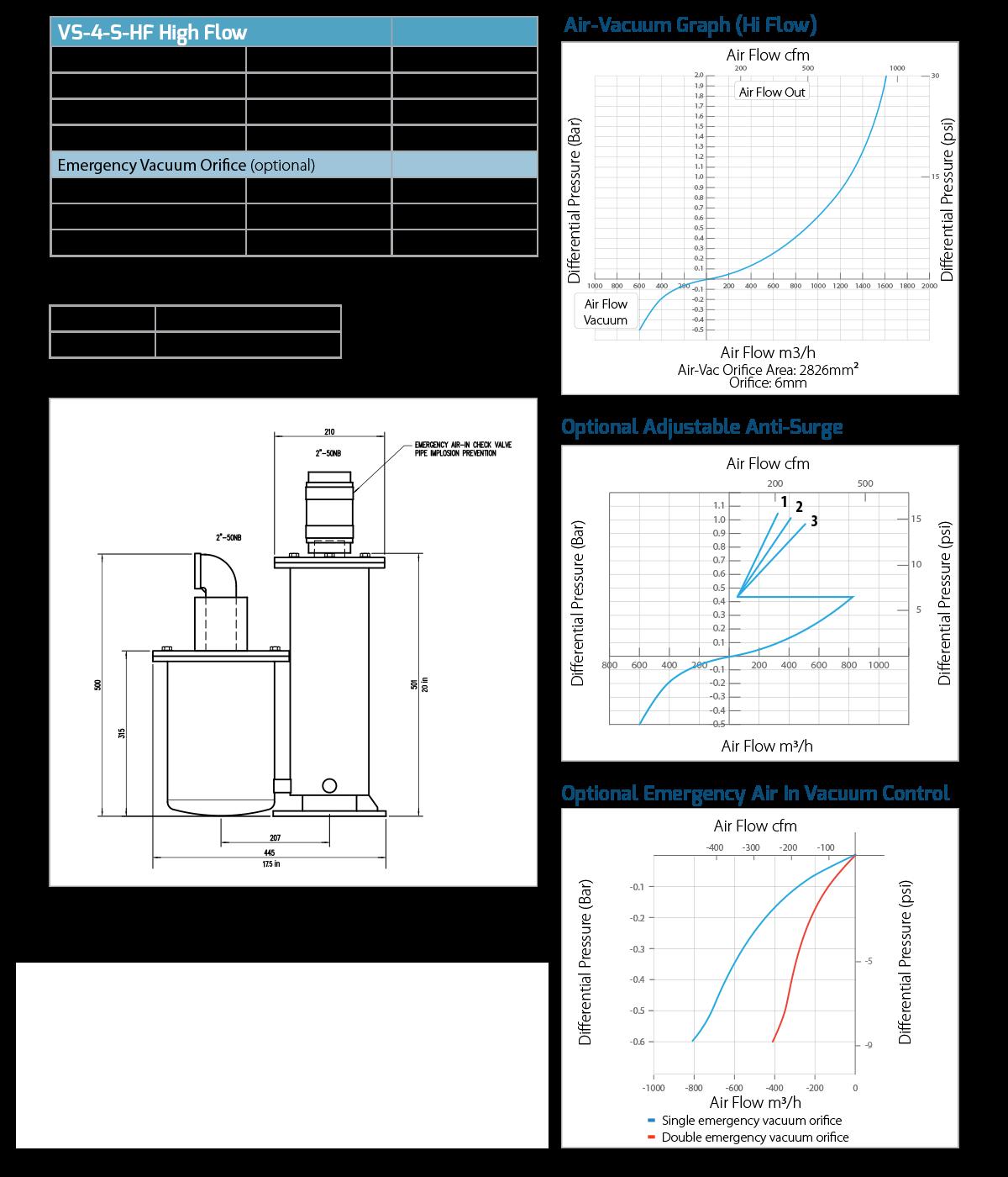 VS 4 high flow smart valve