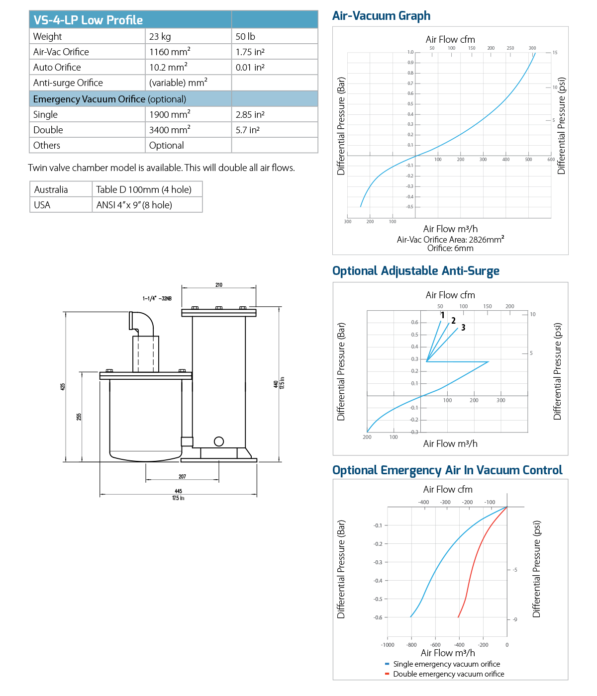 vs 4 low profile smart valve